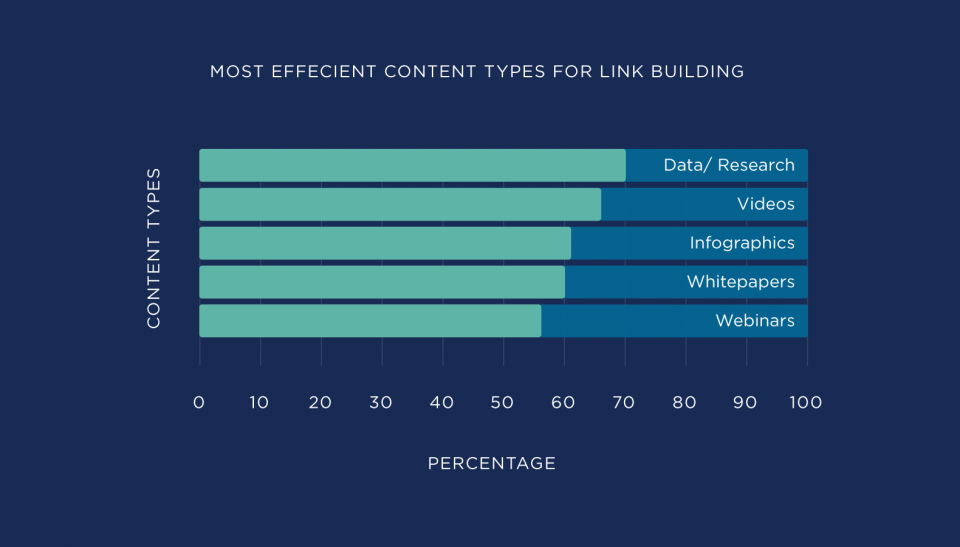 what is the most efficient content type for link building graph? This graph shows that research and data created by an organization are the most effective link building strategy.