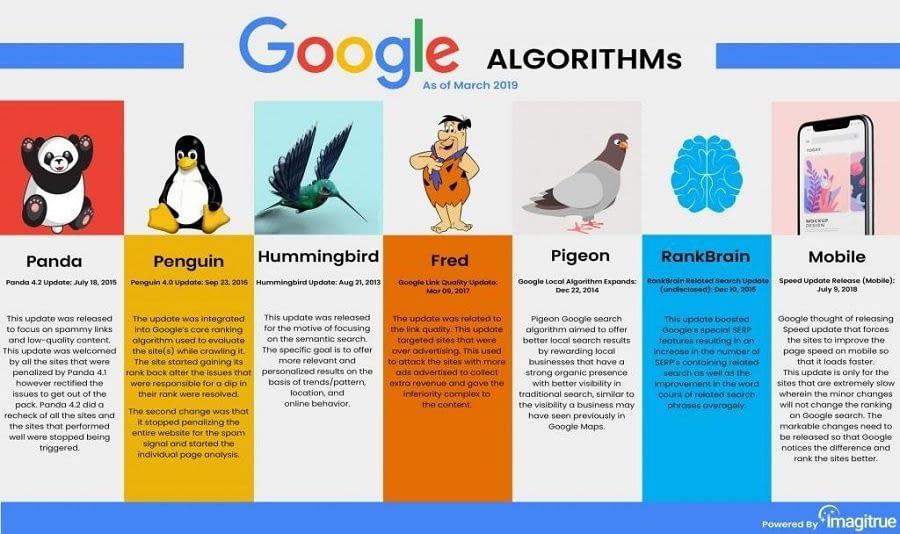 Google algorithms as of march 2019. Inbound marketing for b2b