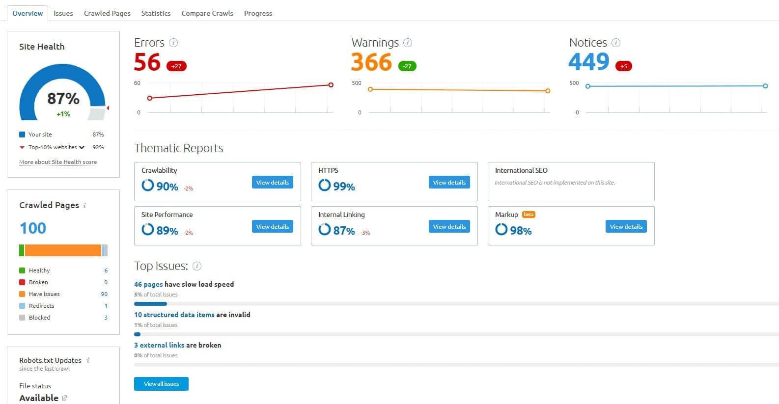 seamrush site audit to help your fix your B2B SEO mistakes.