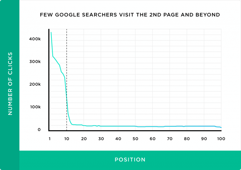 Few Google Searchers visit the 2nd page and beyond graph therefore targeting the right keyword is important to effectively drive organic traffic and b2b lead generation. How to use b2b SEO and b2b content marketing for lead generation