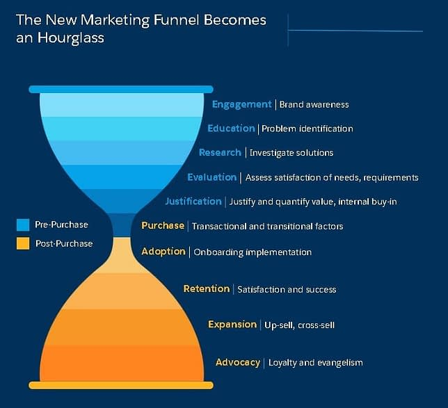 The buyer journey is an essential part of b2b marketing and therefore we must tailor content marketing to our buyer journey.