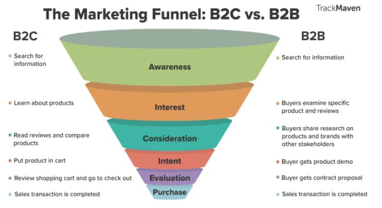 B2C vs B2B Digital Marketing funnel