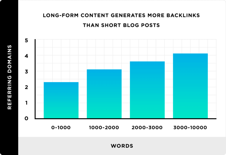 also, statistics like longer blog posts are more likely to receive shares or backlinks which is another reason why marketers writing long articles but many times with no or little insights, therefore you must go deep to get long articles with value to create b2b content marketing that brings value
