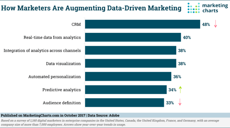 what tools are marketers using to maximize their data readiness and how marketers are augmenting data-driven marketing to create b2b content marketing that brings value