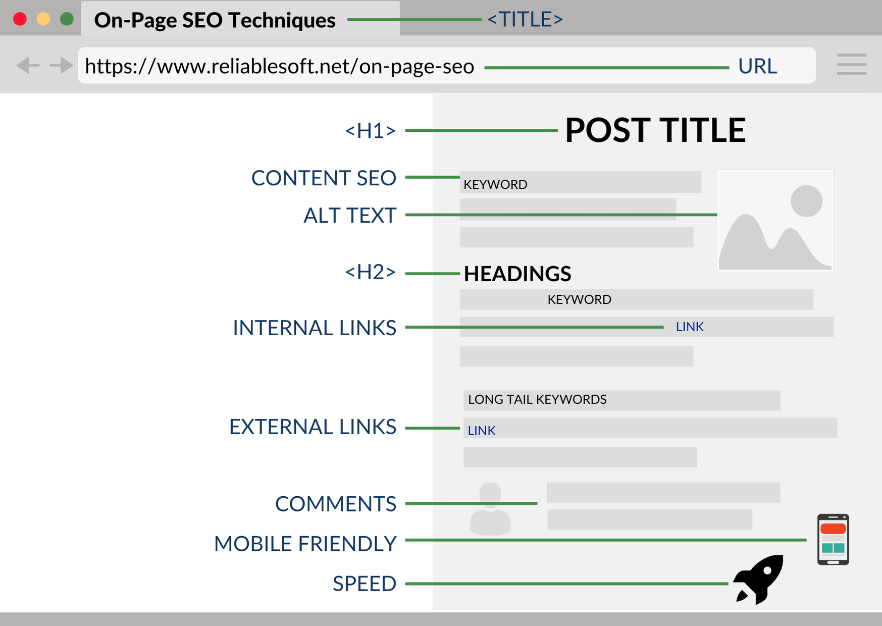 on page SEO article checklist to create and write perfect SEO articles for yourself or your organization.