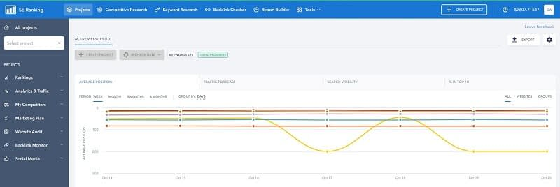 A great B2B SEO Tool for organic traffic is SE Ranking that helps big and small businesses to improve their SEO and get better results from SEO, PPC, Content, and more. Definitely, I recommend SE Ranking for B2B Digital Marketing Strategies for Organic Traffic