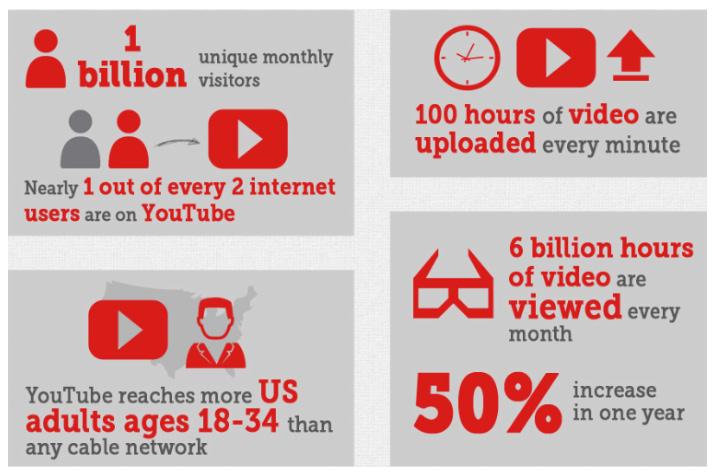 youtube b2b content marketing statistics