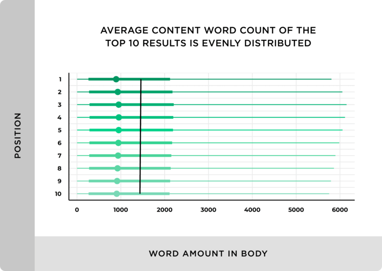 statistics like the average word count of the top 10 results in the google push marketers to write for sake of getting more words within their article but that reduce the quality of the content and information and to avoid writing words with no meaning you must go deep to create b2b content marketing that brings value