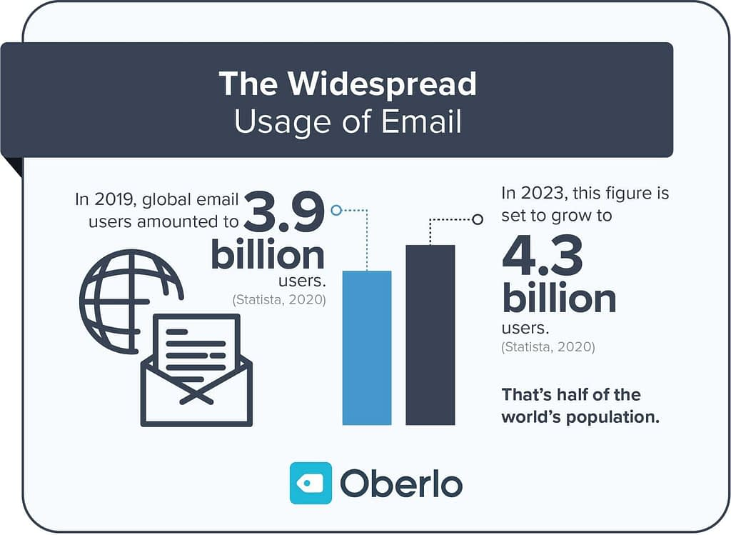 email marketing is still commong and very well used tactic to bring b2b leads to b2b workshop.