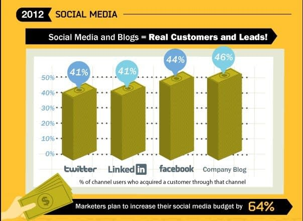 b2b leads can be generated via social media for your b2b workshop