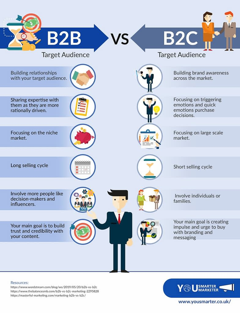 b2c vs b2b target audience infographic. B2B Target Audience Vs B2C Target Audience B2B Target Audience - Building relationships with your target audience. - Sharing expertise with them as they are more rationally driven. - Focusing on the niche market. - Long selling cycle - Involve more people like decision-makers and influencers - Your main goal is to build trust and credibility with your content. B2C Target Audience - Building brand awareness across the market. - Focusing on triggering emotions and quick emotions purchase decisions. - Focusing on large scale market. - Short selling cycle - Involve individuals or families. - Your main goal is creating impulse and urge to buy with branding and messaging Resources: https://www.wordstream.com/blog/ws/2019/05/20/b2b-vs-b2c https://www.thebalancesmb.com/b2b-vs-b2c-marketing-2295828 https://masterful-marketing.com/marketing-b2b-vs-b2c/