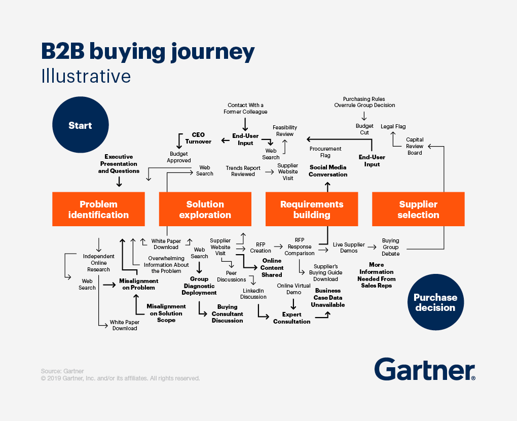knowing your b2b buyer journey will help you understand your prospects, what they want from you, how they interact with you, and what you should do with your content marketing and create b2b content marketing that brings value