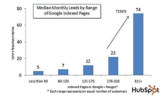 A graph that shows the more indexed pages in Google the more leads the website is generating. Median monthly leads by Range of Google Indexed Pages Graph from HubSpot. traffic and conversion rate by keyword length graph. It shows the longer the keyword is the higher the conversion rate is. It is due to the keyword is more targeted and often relevant to a searcher. How to use b2b SEO and b2b content marketing for lead generation