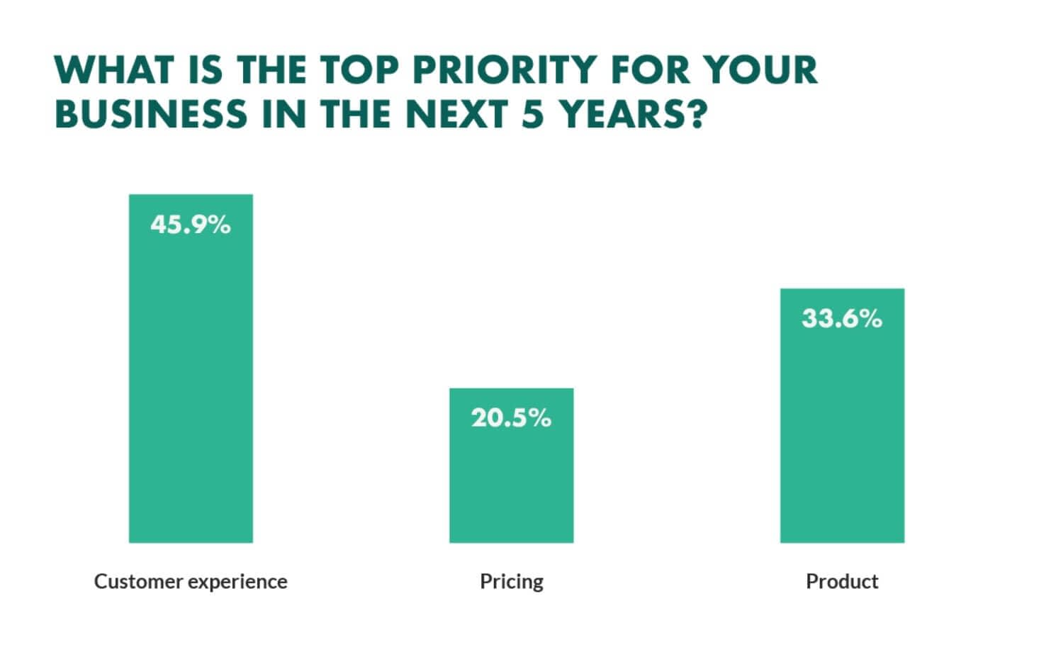 Customer experience has become the top priority for businesses in 2021 and total experience does influence customer experience. Total experience is within b2b content marketin trends in 2021.