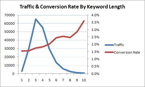 traffic and conversion rate by keyword length graph. It shows the longer the keyword is the higher the conversion rate is. It is due to the keyword is more targeted and often relevant to a searcher. How to use b2b SEO and b2b content marketing for lead generation