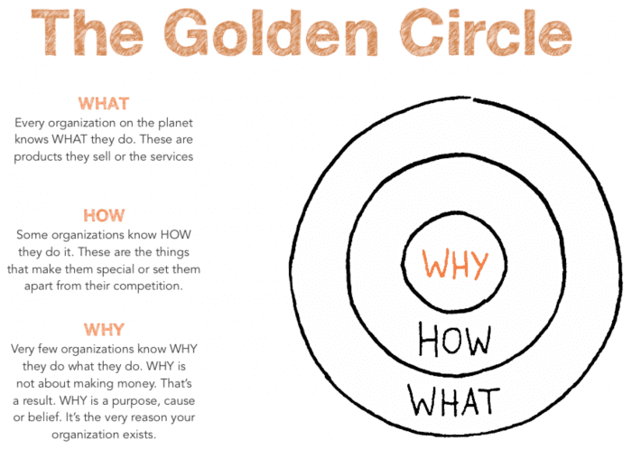 The golden circle from Simon Sinek is describing how we should create our value proposition to attract customers and prospects and how we should communicate with them to create b2b content marketing that brings value