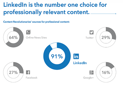 LinkedIn is the number one choice for professionally relevant content