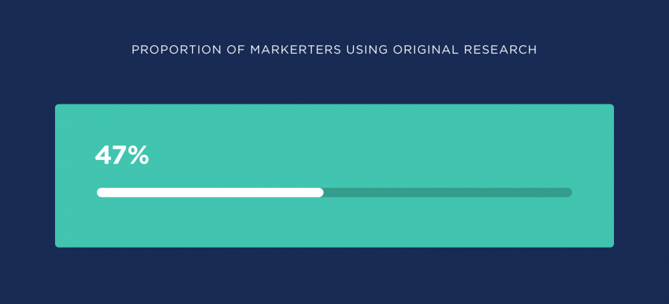 The proportion of marketers using original research 47% graph from BuzzSumo.