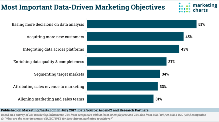 Marketers are having problem to properly utilize all their data and they are feeling overwhelmed by the amount of data created by their marketing effort but we must modern tools to use data and create b2b content marketing that brings value